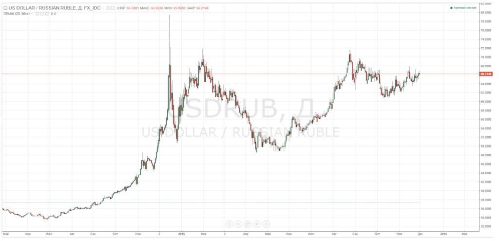 График USD/RUR