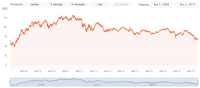 БРИКС. График доходности фонда