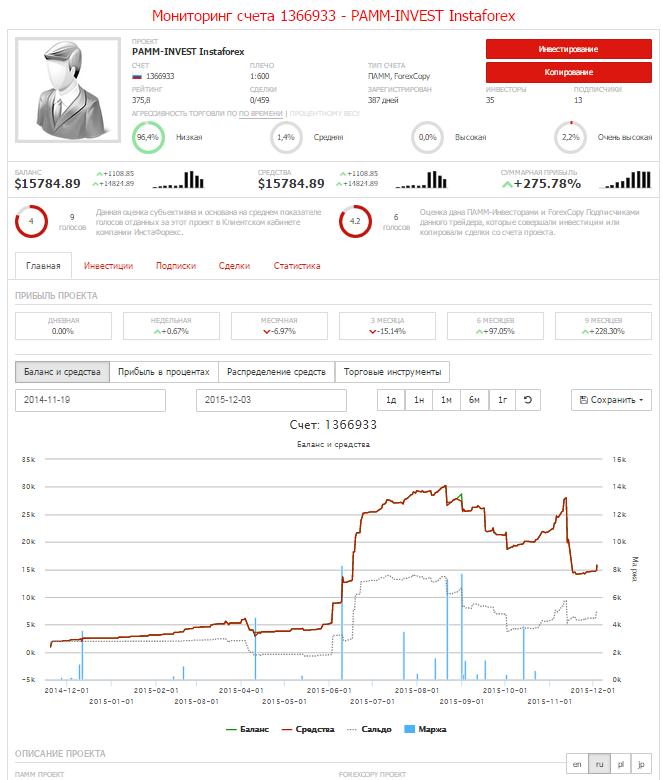 Мониторинг счета 1366933 - PAMM-INVEST Instaforex – Yandex.png
