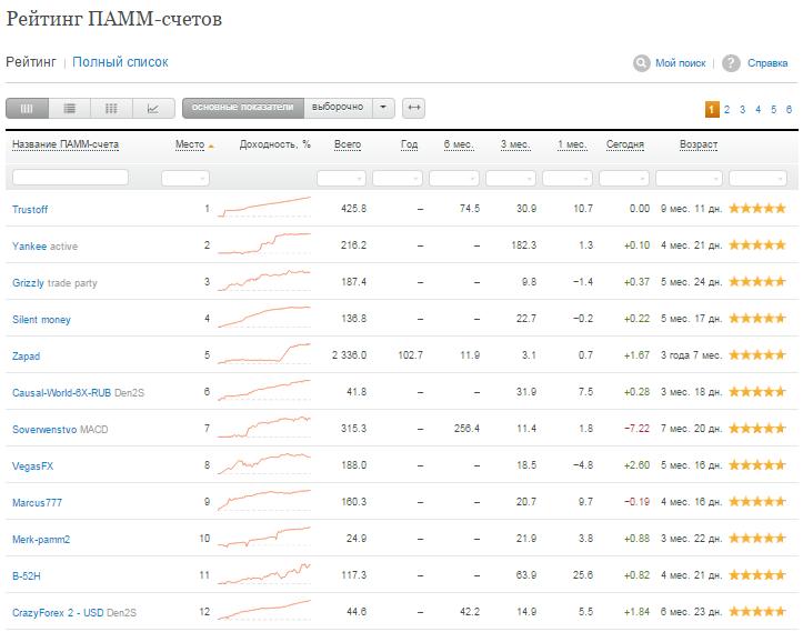 ПАММ рейтинг Alpari