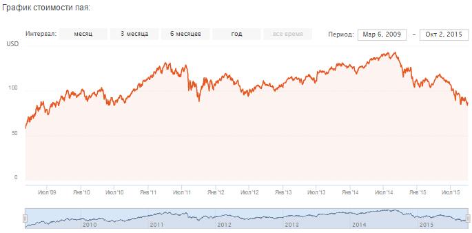 Энергетический фонд. График доходности фонда