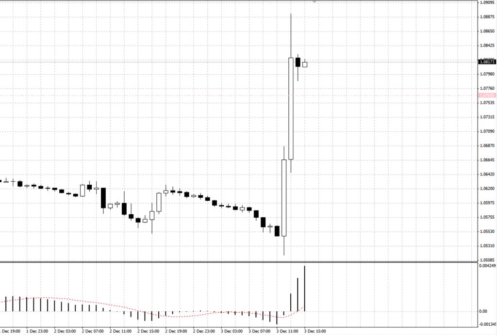 Пара EUR/USD 1h