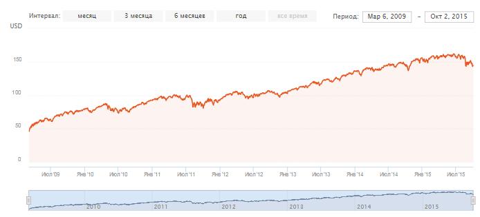 Индексный фонд. График доходности фонда