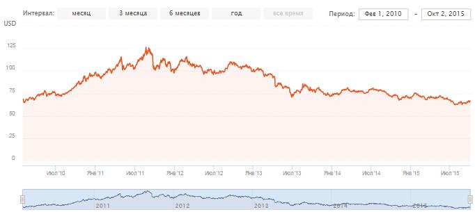 Драг.металыETF. График доходности фонда