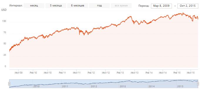 Недвижимость. График доходности фонда
