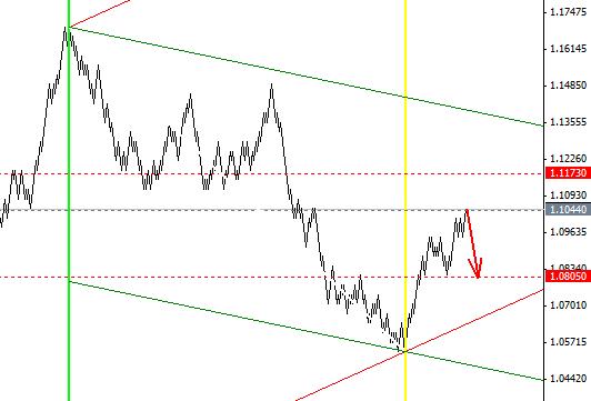 Квантовый анализ рынка