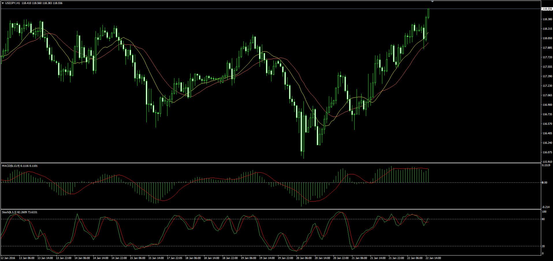 Математический анализ финансовых рынков