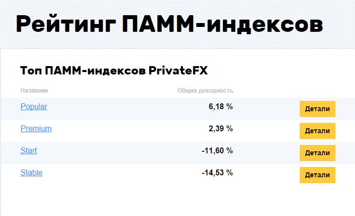 Рейтинг ПАММ-индексов - PrivateFX