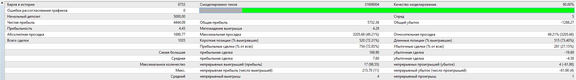 Результаты тестирования советника 2sides_v5.0b6