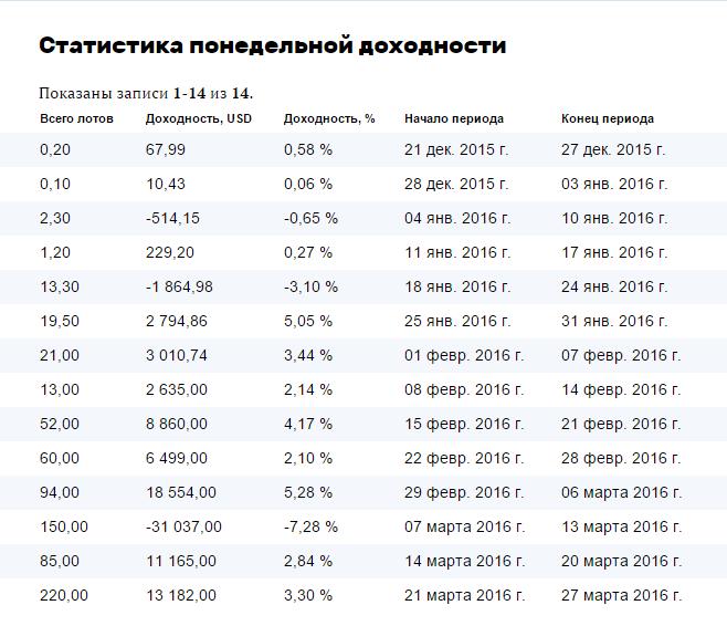 Статистика доходности ПАММ счета
