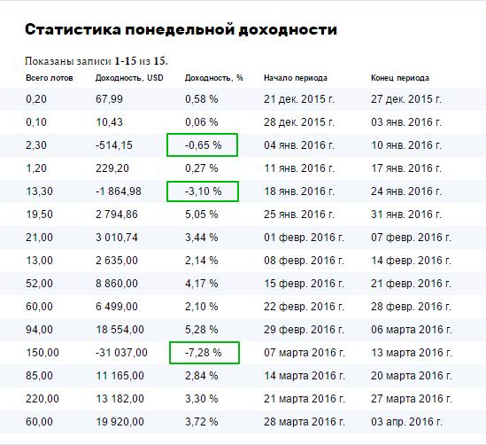Таблица мониторинга понедельной доходности ПАММ-счета 2193 Kuznets