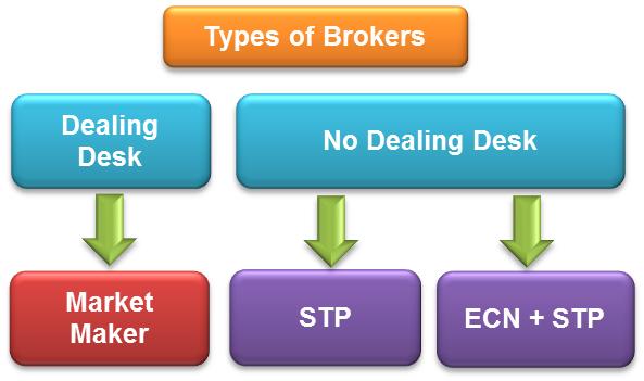 Схема исполнения сделок Market Execution