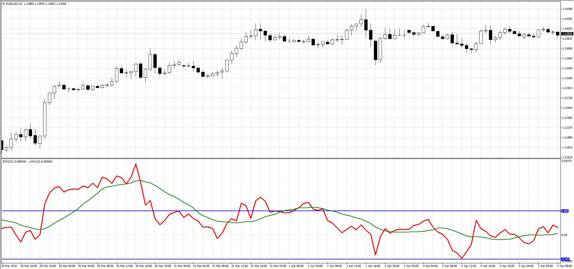 Индикатор ROC+Moving Average
