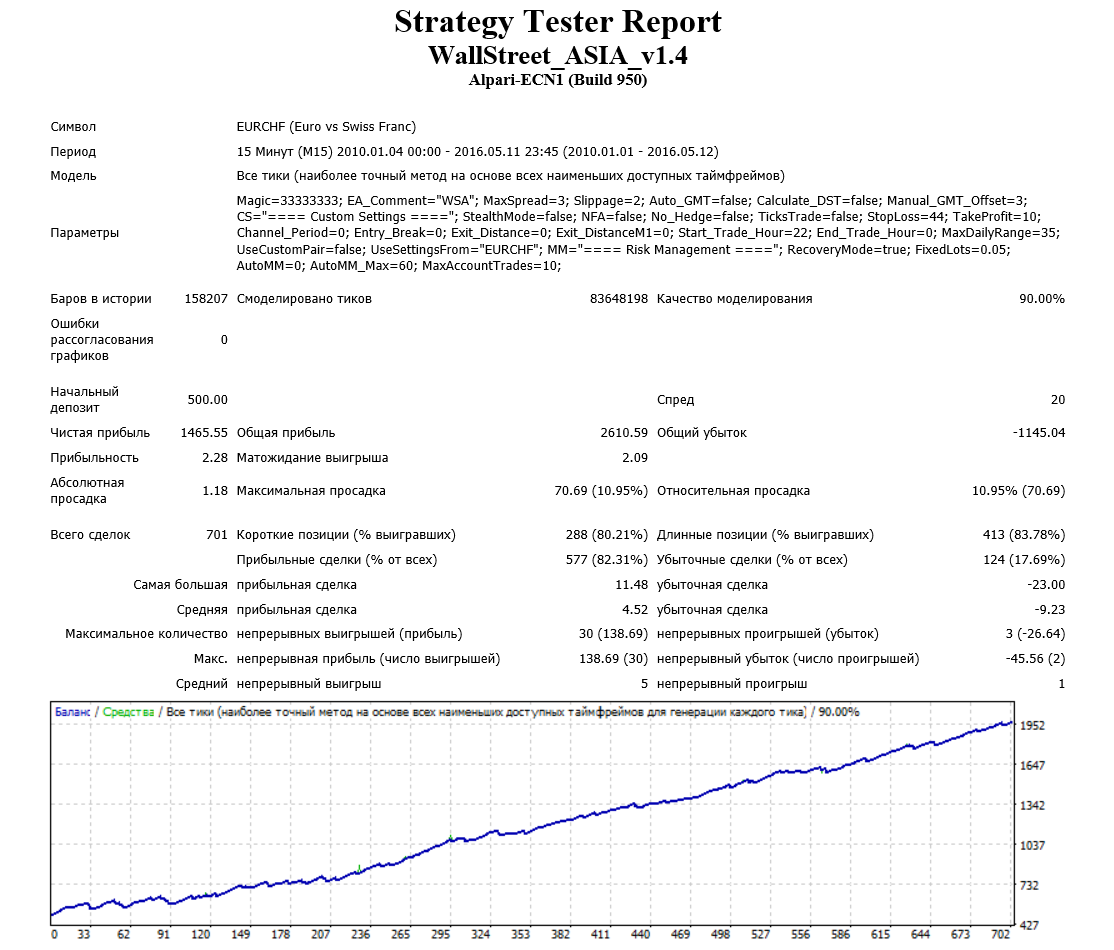 Тестирование Wall Street Asia_EURCHF фикс лот 0.1