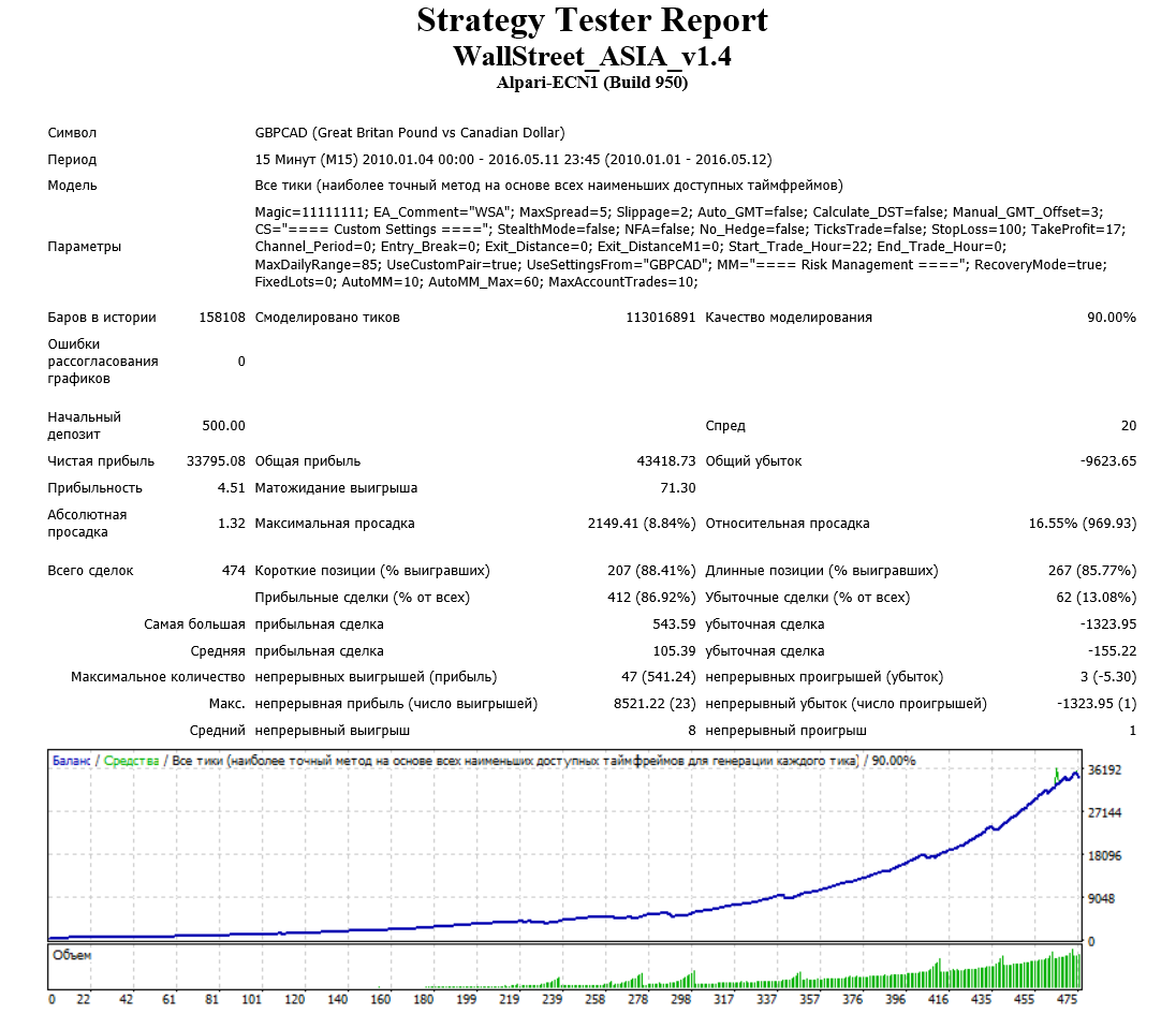 Тестирование Wall Street Asia_GBPCAD ММ 10%