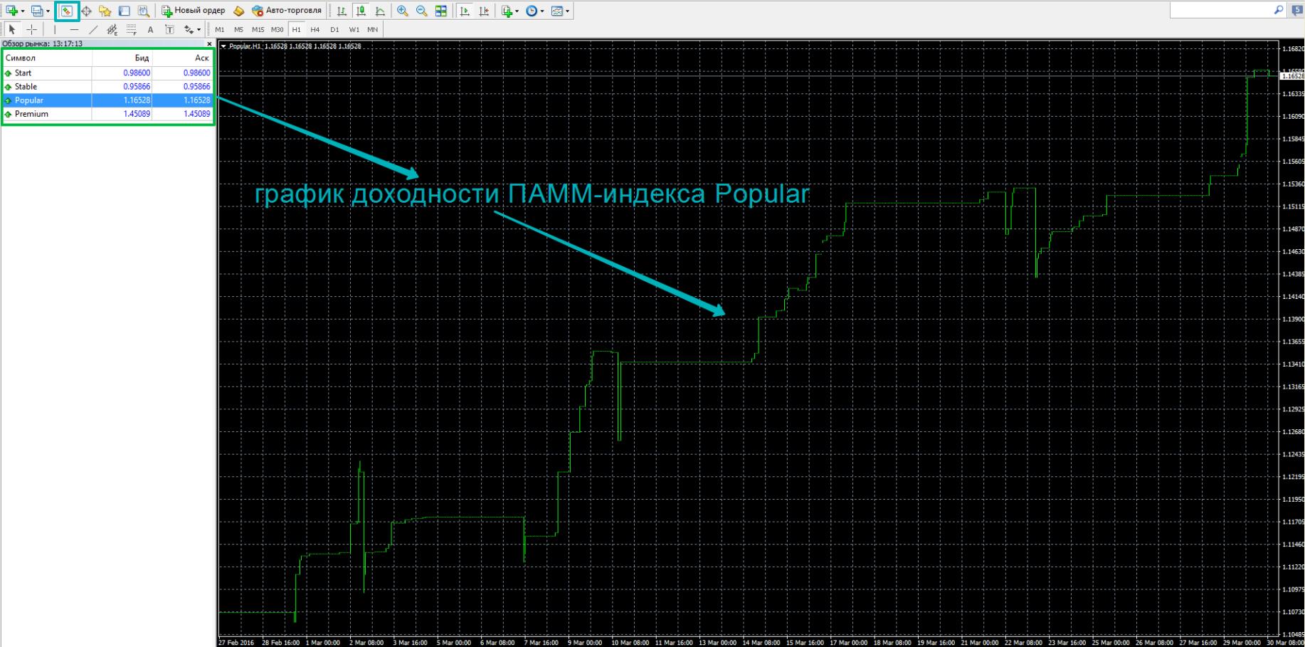 График доходности ПАММ индекса