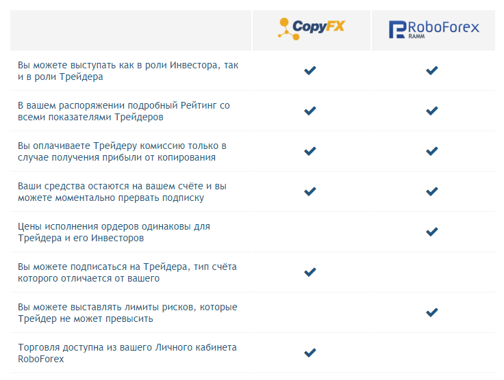 CopyFX от РобоФорекс