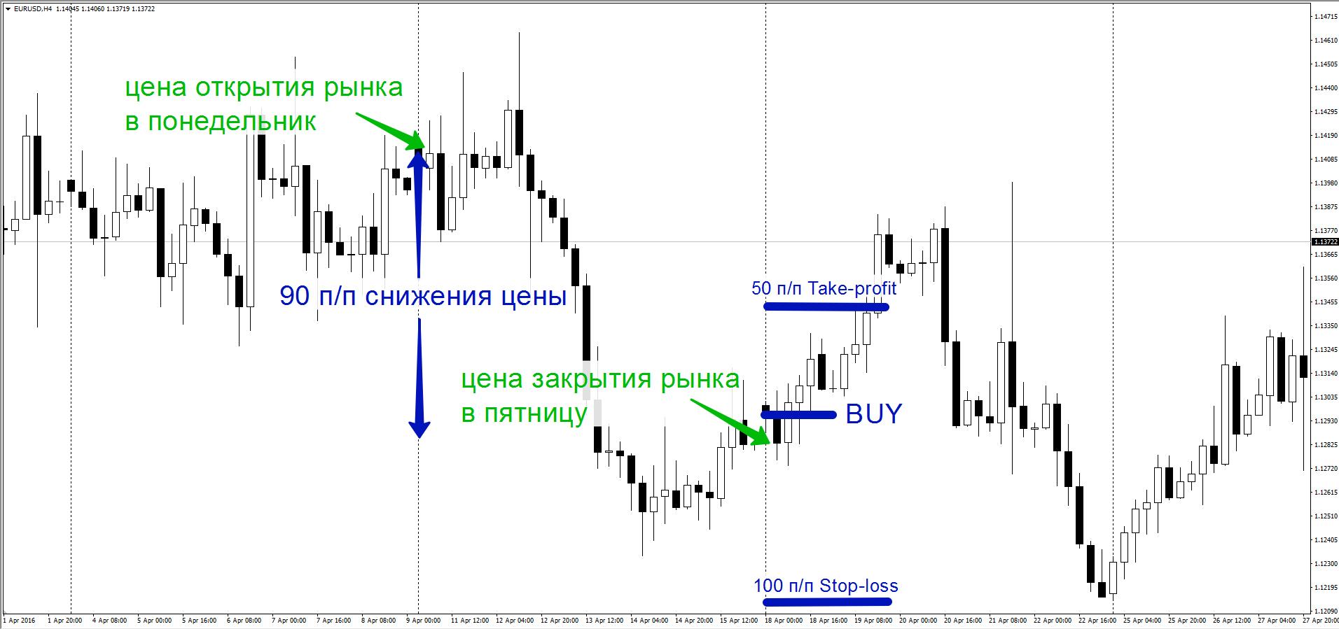 Как торговать по стратегии Ва-Банк