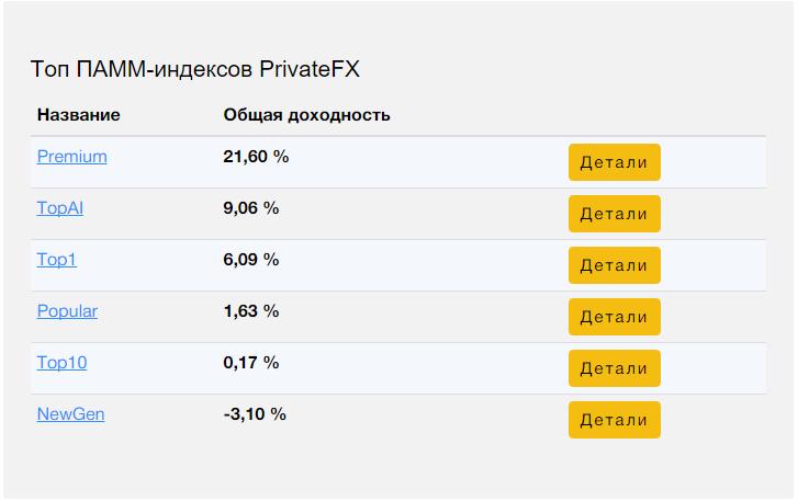 Рейтинг ПАММ индексов PrivateFx