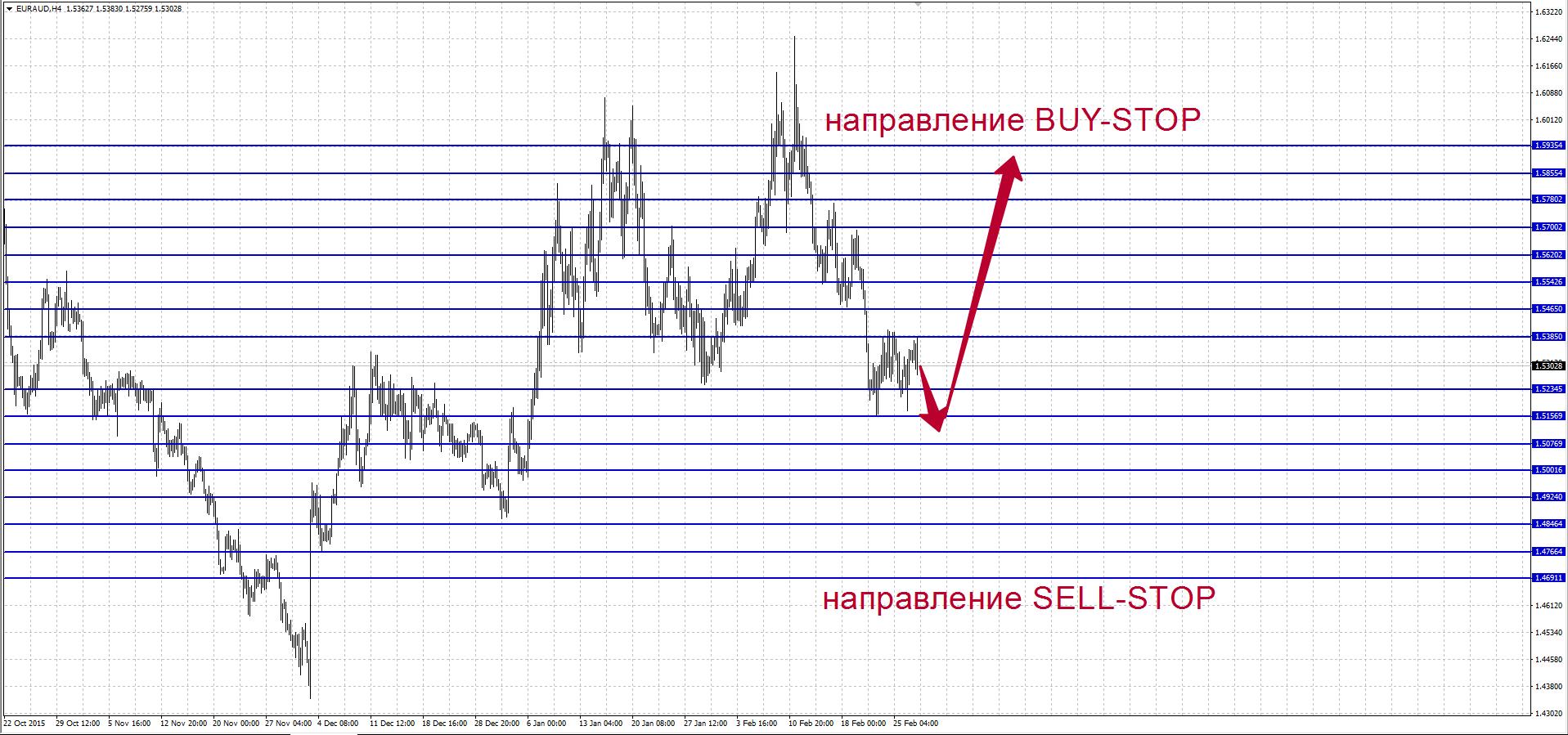 Торговля на форекс сетками торговые сигналы валют онлайн