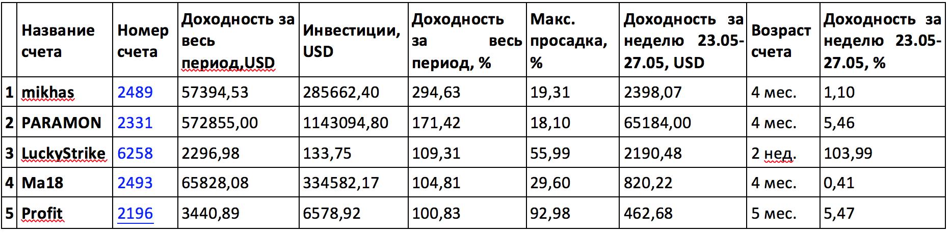 ТОП-5 ПАММ-счетов PrivateFX