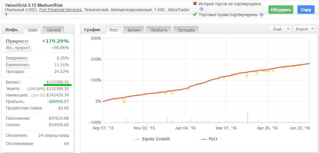 Результаты торговли советника VelociRaptor Grid