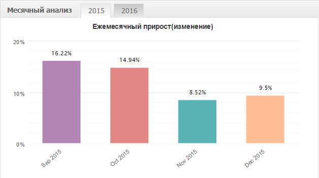 Помесячная статистика торговли советника VelociRaptor Grid