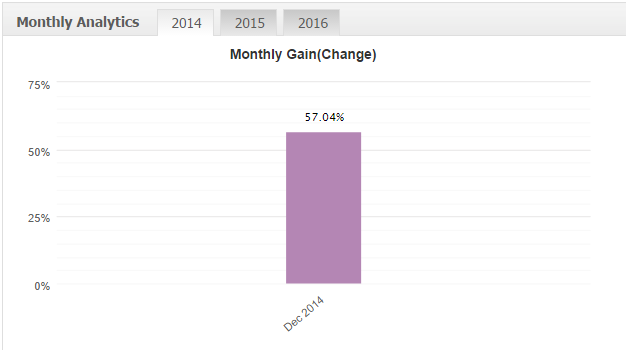 Результаты торговли 2014 год