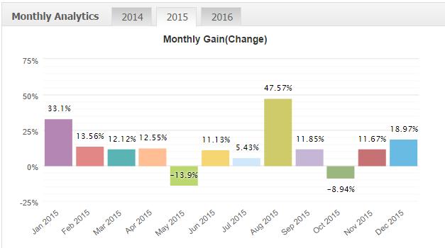 Результаты торговли 2015 год