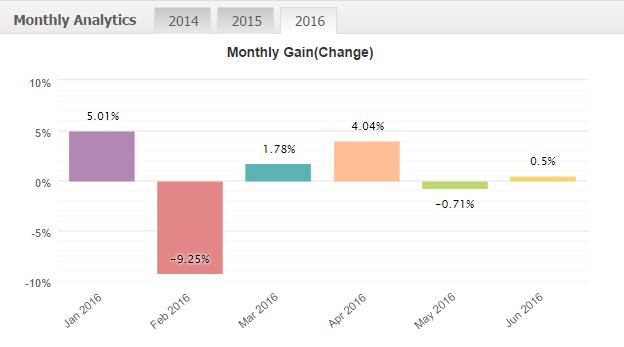 Результаты торговли 2016 год