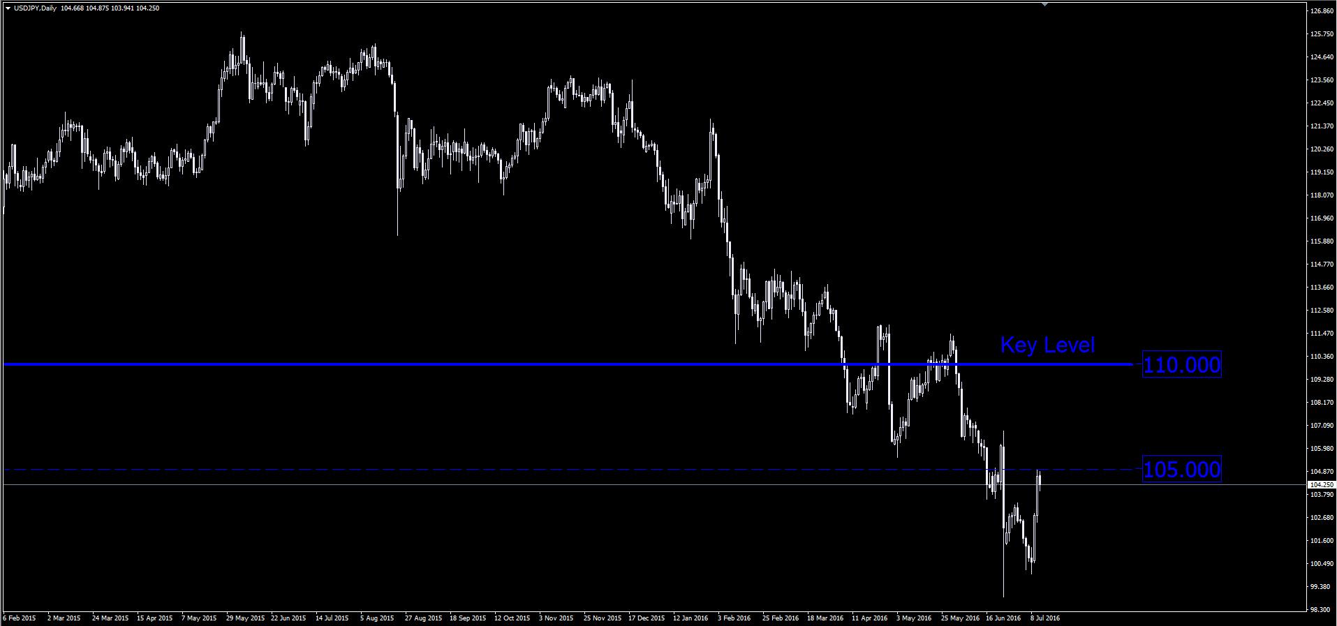 прогнозы по иене