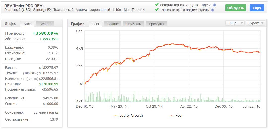 Торговый результат советника REV Trader Pro