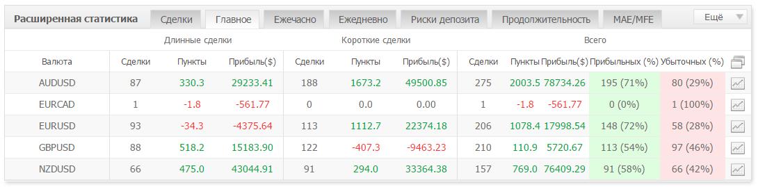 Результаты работы REV Trader Pro