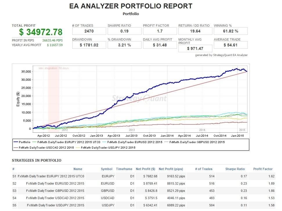 Тестирование советника FxMath DailyTrader, несколько валютных пар в комплексе