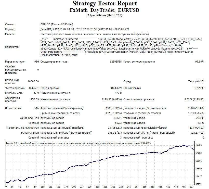 Тестирование FxMath DailyTrader EURUSD