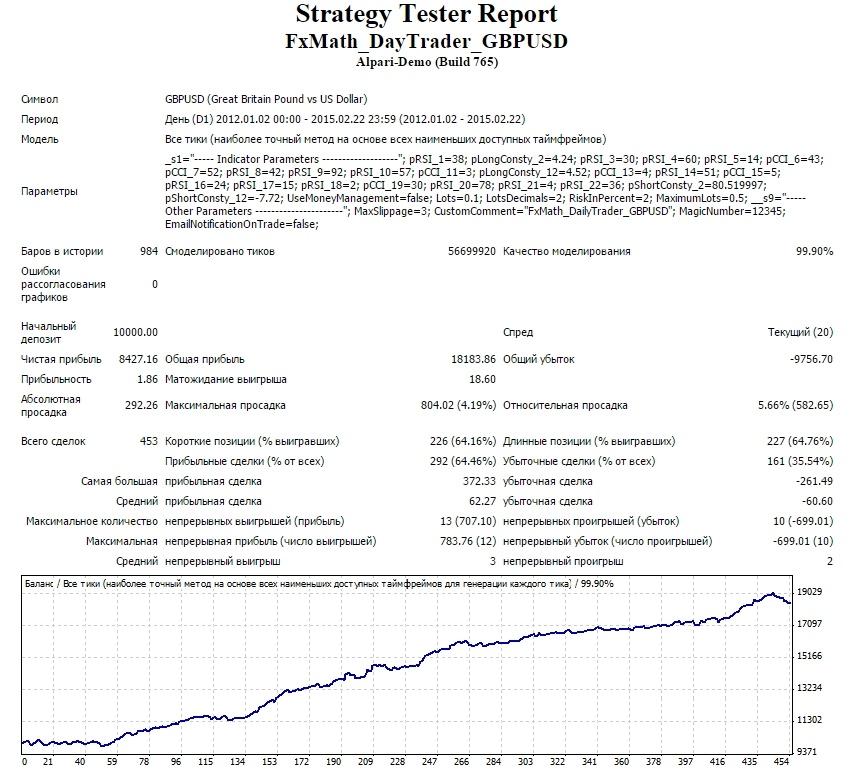 Тестирование FxMath DailyTrader GBPUSD