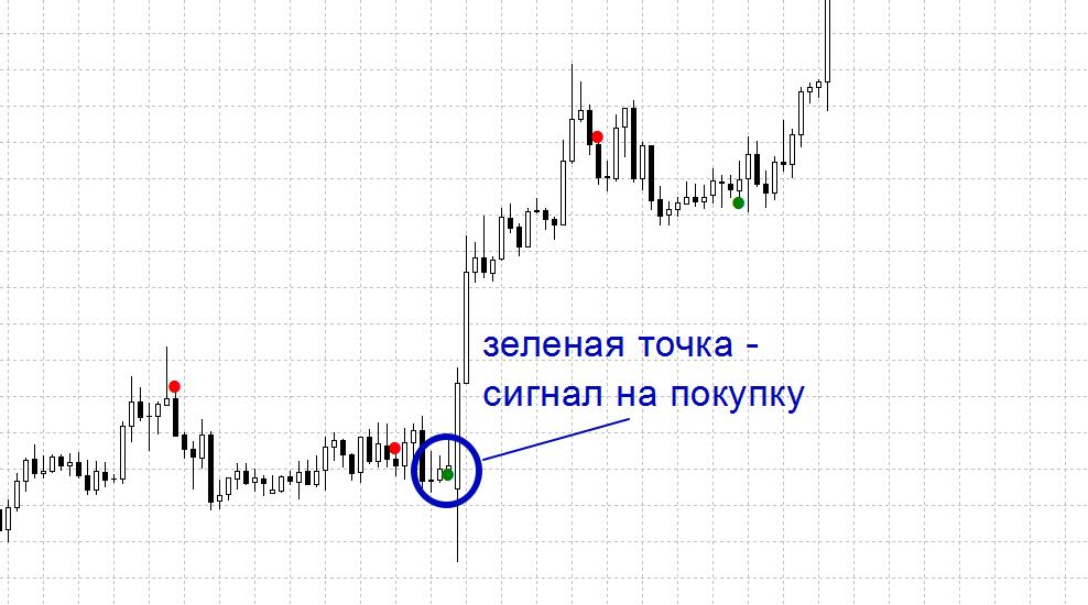 Сигнал индикатора Super Point Signal на покупку