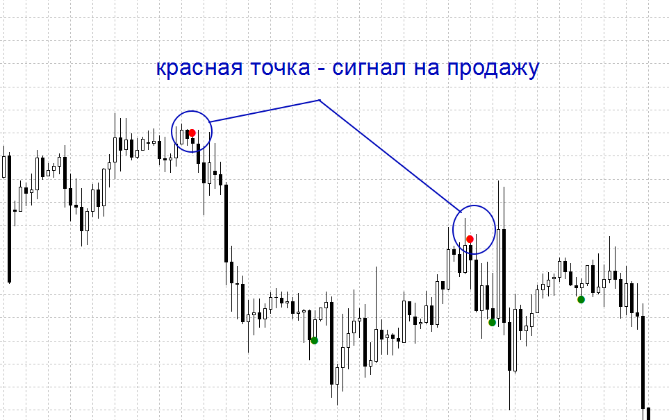 Сигнал индикатора Super Point Signal на продажу