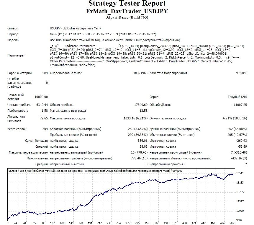 Тестирование FxMath DailyTrader USDJPY