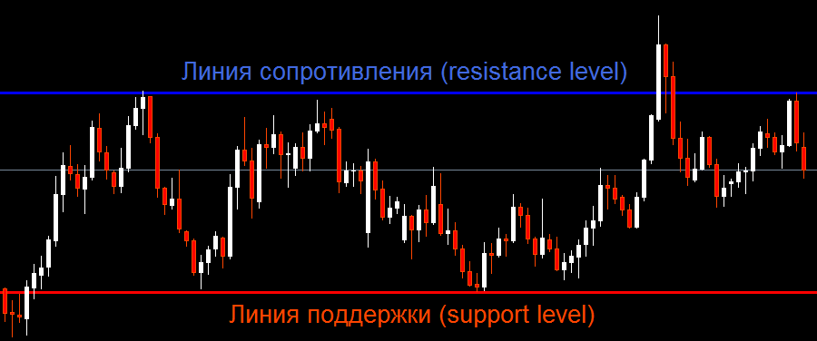 Индикатор support&resistance