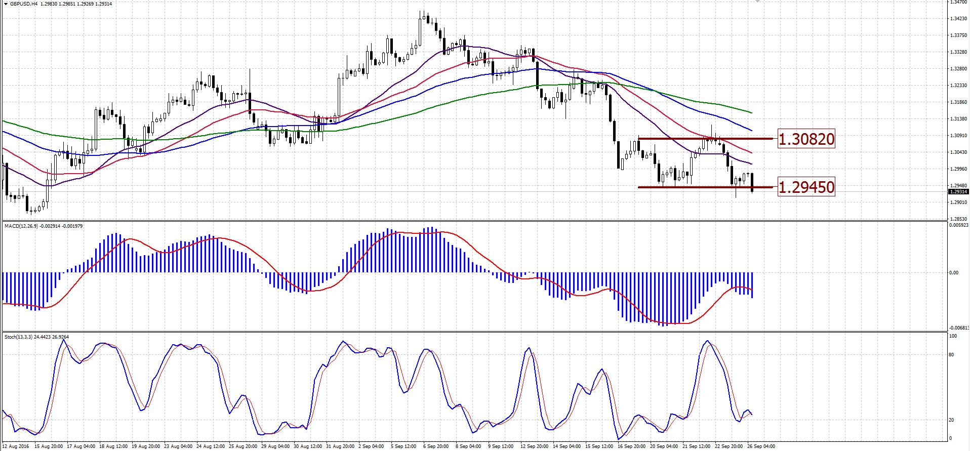 Технический анализ GBPUSD