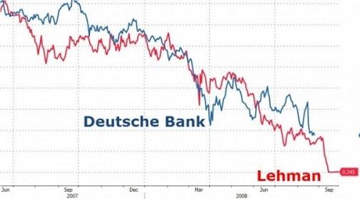 Deutsche Bank и Lehman Brothers