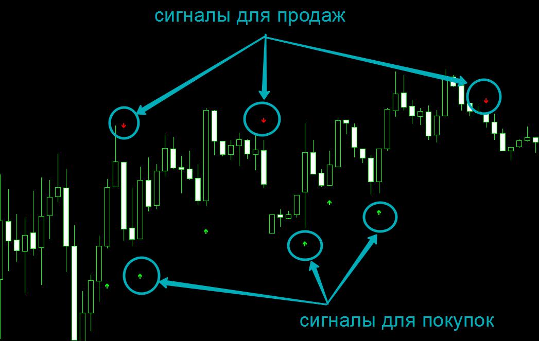 Скальпинг индикатор Pro Arrows