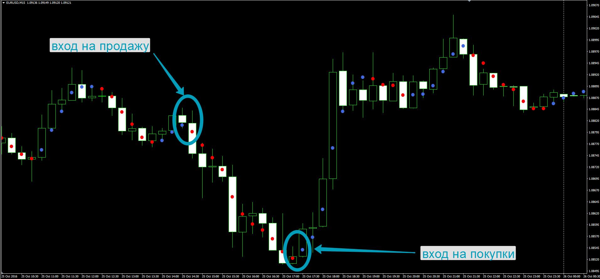 Как использовать индикатор Dots в торговле на Форекс