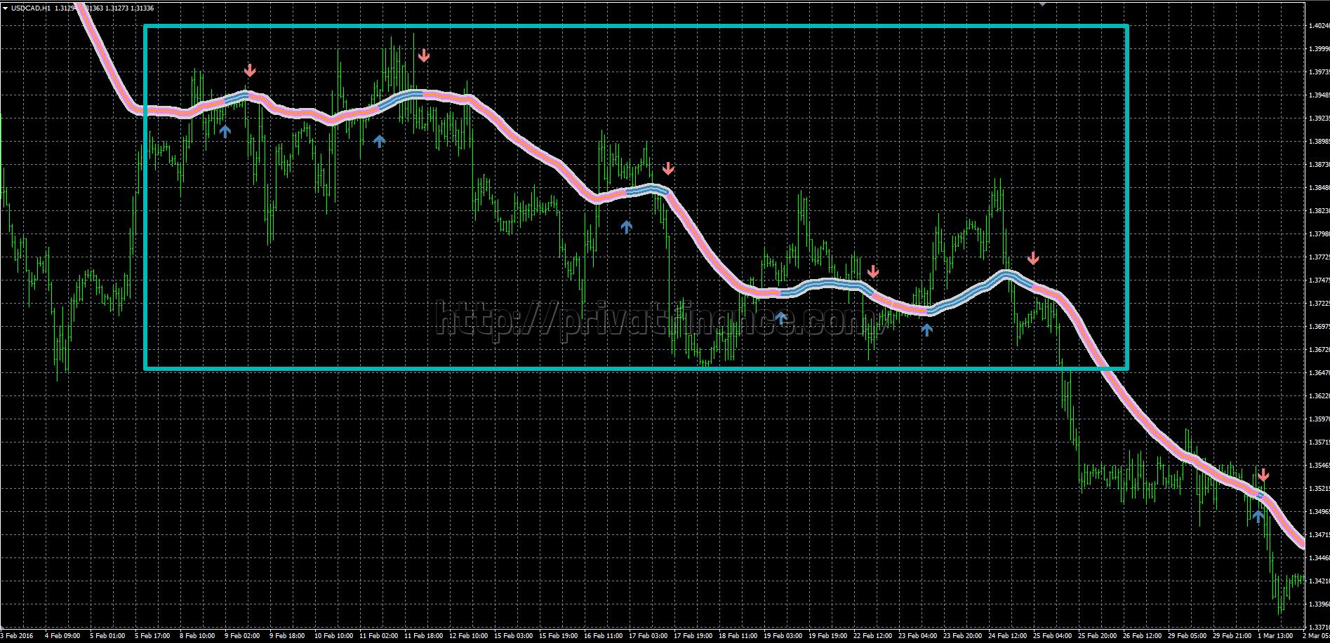 Торговля с применением индикатора Trend Focus