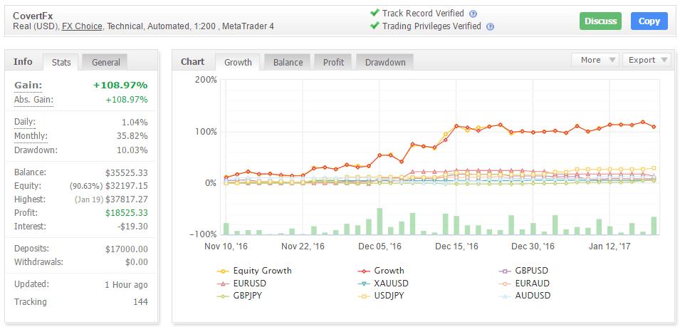 Торговые результаты советника CovertFX