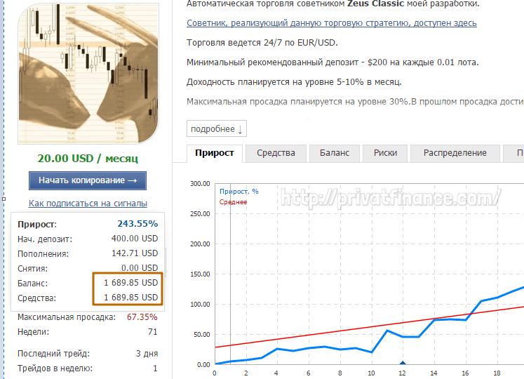 Анализ торговых результатов советника Zeus Classic