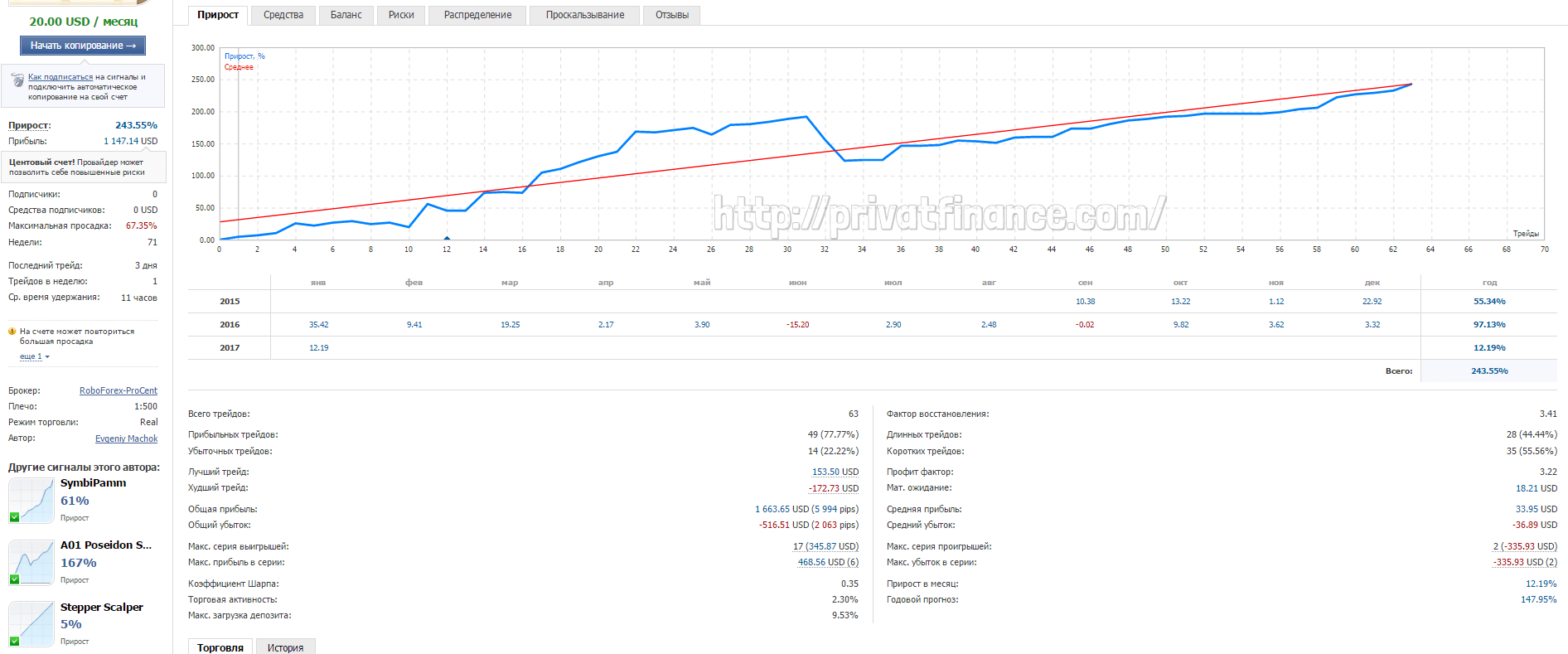 Торговые результаты советника Zeus Classic