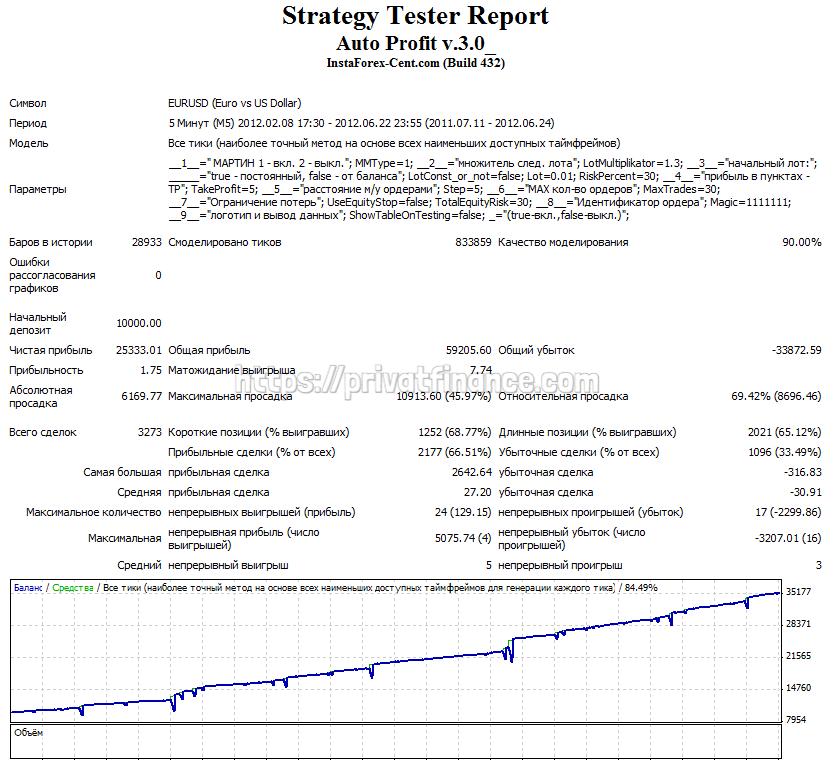 Результаты тестирования советника Auto Profit 3.0
