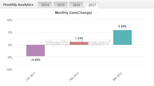 Мониторинг торговли советника Forex Trend Detector